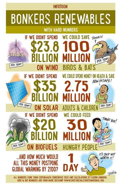 bonkers renewables