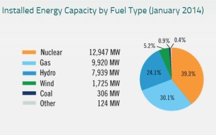 IESO Capacity Chart