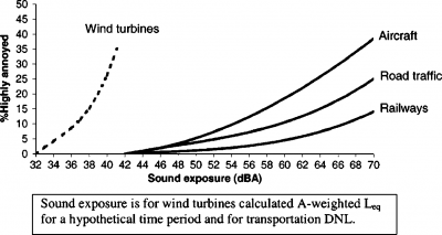 a comparison between wind and below The difference between ground speed and airspeed is caused by the influence of winds on the overall velocity of as illustrated below in this example, the wind.